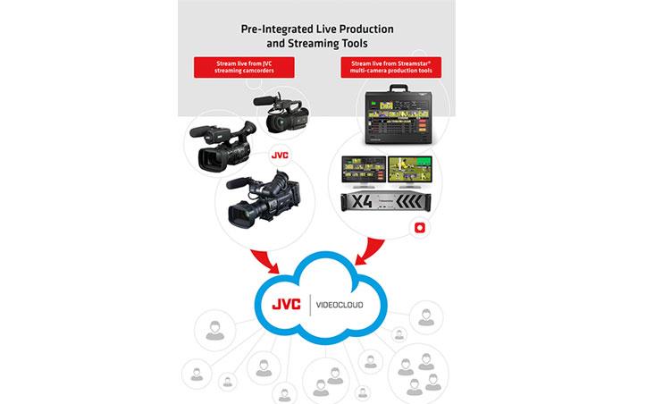 JVC Videocloud