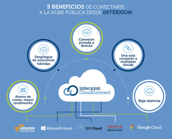 Esquema explicativo de los servicios y beneficios de Interxion