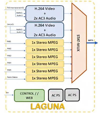 Esquema de la funcionalidad de los sistemas Laguna de Sapec en el workflow de RTVE