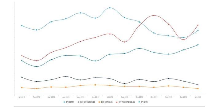 Estadísticas de consumo digital de los últimos meses de la FORTA