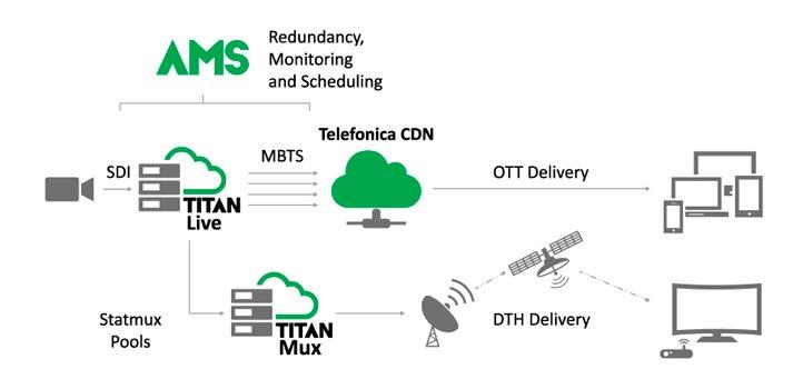 Solución ATEME TITAN implementada en Movistar+