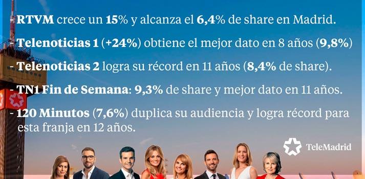 Datos de audiencia de Telemadrid en programas informativos temporada 2019 - 2020